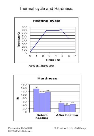 Thermal cycle and Hardness.