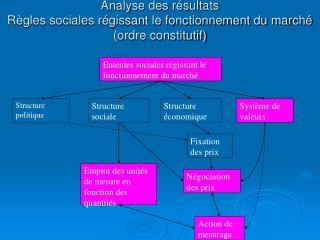 Analyse des résultats Règles sociales régissant le fonctionnement du marché (ordre constitutif)