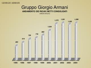 Gruppo Giorgio Armani ANDAMENTO DEI RICAVI NETTI CONSOLIDATI (milioni di Euro)