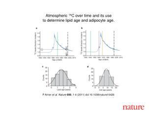 P Arner  et al. Nature 000 , 1-4 (2011) doi:10.1038/nature10426