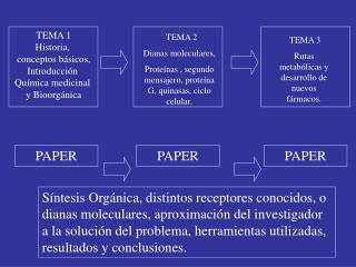 TEMA 1 Historia,  conceptos básicos, Introducción  Química medicinal  y Bioorgánica