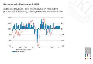 Barometerindikatorn och BNP