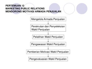 PERTEMUAN 1 2 MARKETING PUBLIC RELATIONS MENDORONG MOTIVASI ARMADA PENJUALAN