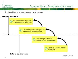 Business Model: Development Approach