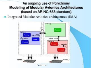 Integrated Modular Avionics architectures (IMA)