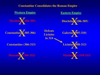 Constantine Consolidates the Roman Empire