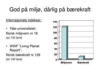 God på miljø, dårlig på bærekraft