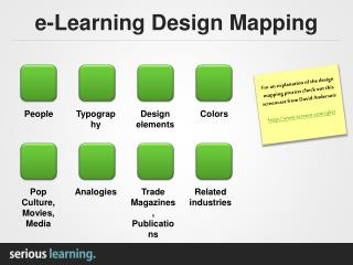 e-Learning Design Mapping