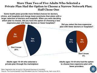 Adults ages 19–64 who selected  a  private plan  through the  marketplace