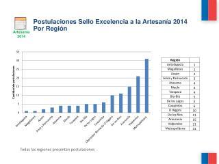 Postulaciones Sello Excelencia a la Artesanía  2014 Por Región
