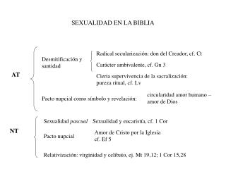 SEXUALIDAD EN LA BIBLIA