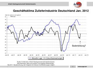 Geschäftsklima Zulieferindustrie Deutschland Jan. 2012
