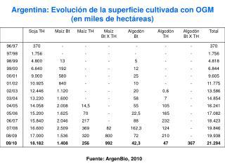 Argentina: Evolución de la superficie cultivada con OGM (en miles de hectáreas)