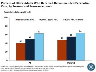 Percent  of Older Adults Who Received Recommended Preventive Care, by Income and Insurance, 2012