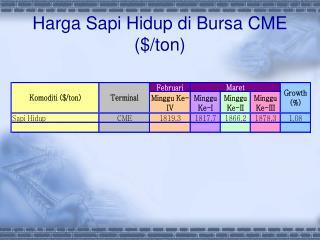 Harga Sapi Hidup di Bursa CME ($/ton)