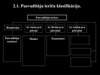 2.1. Pusvadītāju ierīču klasifikācija.
