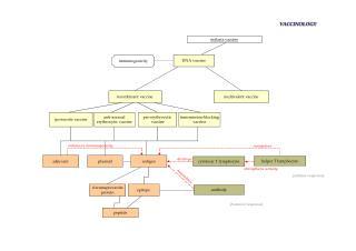 VACCINOLOGY