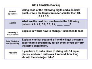 BELLRINGER (DAY 61)