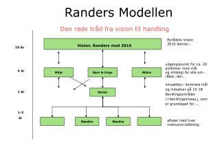 Randers Modellen Den r�de tr�d fra vision til handling