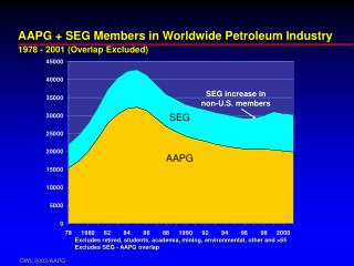 AAPG + SEG Members in Worldwide Petroleum Industry 1978 - 2001 (Overlap Excluded)