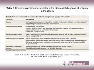 Table 1 Common conditions to consider in the differential diagnosis of epilepsy in the elderly