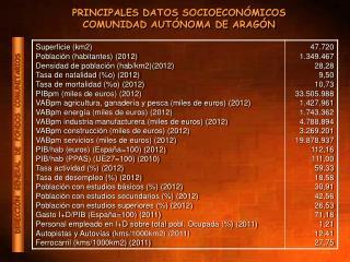 PRINCIPALES DATOS SOCIOECONÓMICOS COMUNIDAD AUTÓNOMA DE ARAGÓN