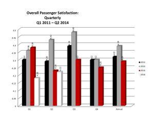 Overall Passenger Satisfaction: Quarterly Q1 2011 – Q2 2014