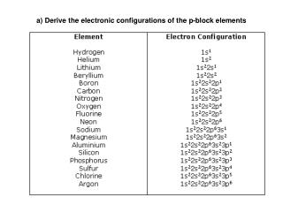 a) Derive the electronic configurations of the p-block elements