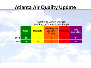 Atlanta Air Quality Update