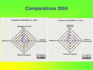 Comparativos 2004