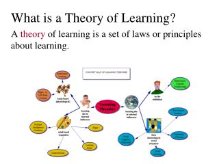 What is a Theory of Learning?