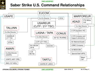 Saber  Strike U.S. Command Relationships