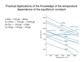 Practical Applications of the Knowledge of the temperature dependence of the equilibrium constant