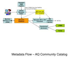 Metadata Flow � AQ Community Catalog