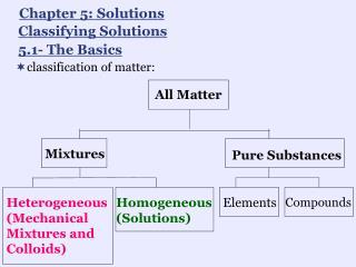 classification of matter: