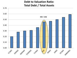 Debt to Valuation Ratio: Total Debt / Total Assets