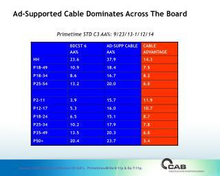 Primetime STD C3 AA%:  9/23/13-1/12/14