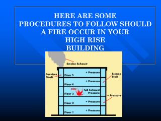 HERE ARE SOME PROCEDURES TO FOLLOW SHOULD A FIRE OCCUR IN YOUR  HIGH RISE BUILDING