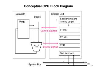Conceptual CPU Block Diagram