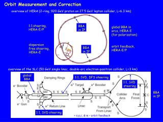 Orbit Measurement and Correction
