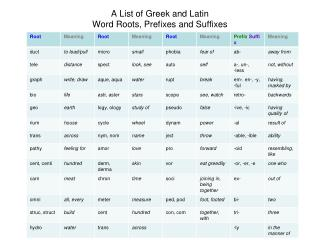 A List of Greek and Latin Word Roots, Prefixes and Suffixes