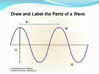Draw and Label the Parts of a Wave