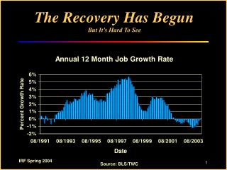 The Recovery Has Begun But It�s Hard To See