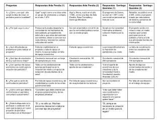 tabla de datos de la entrevista (Aida y Santiago)