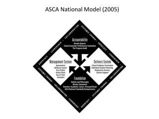 ASCA National Model (2005)