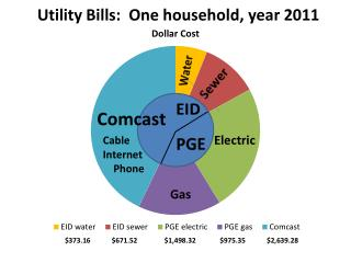 Utility Bills:  One household, year 2011