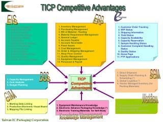 Taiwan IC Packaging Corporation