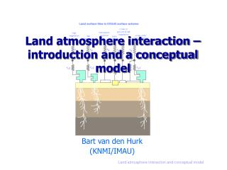 Land atmosphere interaction – introduction and a conceptual model