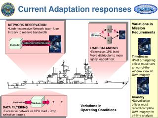Current Adaptation responses