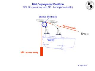 Mid-Deployment Position NRL Source Array (and NRL hydrophone/cable)